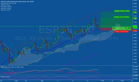 ESP35: Uptrend continues?