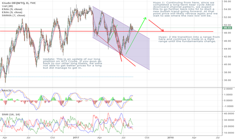 USOIL: Oil Likely to Charge Straight Ahead