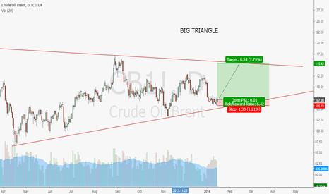 CB1!: bullish on oil