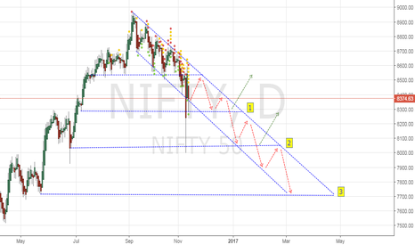 NIFTY: Is Nifty in for a Bigger Correction?