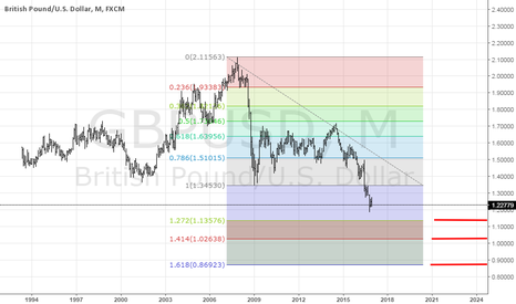 GBPUSD: Long term investors making the trend.More room for GU to drop.