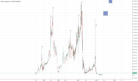 BTCXRP: Long term possibility