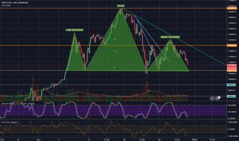 XBTEUR: nearly perfect Head and Shoulder pattern of BTC