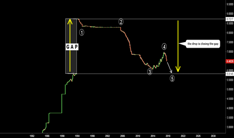 USDCNY: USDCNY. Filling the Mega Gap. Wave 5