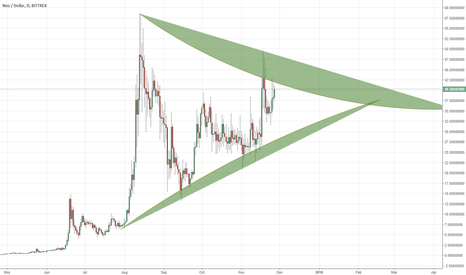 NEOUSD: Areas to watch on NEO