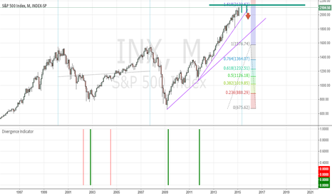 SPX: S&P 500 - For future reference