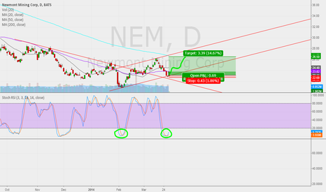 NEM: long with low risk