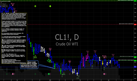 CL1!: CL futures WTI Crude resting on support