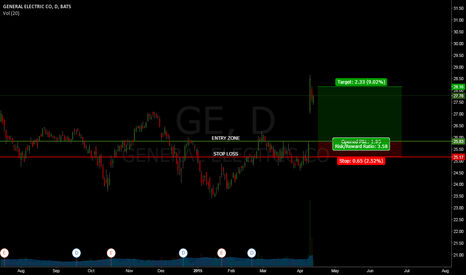 GE: General Electric Co. (GE) - Long (fill the gap and continue)