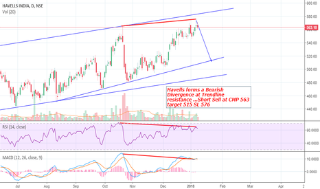 HAVELLS: Short Sell Havells