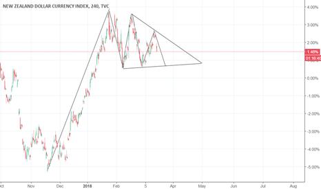 ZXY: ZXY- new zealand index- SHORT