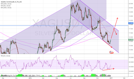 XAGUSD: Strong daily Bullish divergence Potential road map for Silver