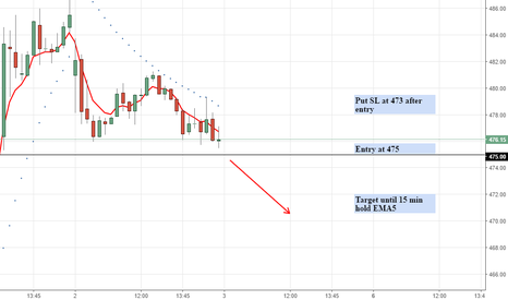 GAIL: Intraday Sell