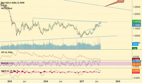 EURUSD: USD will evaluate against euro