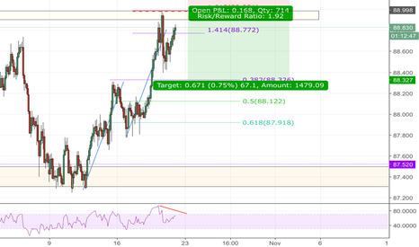 AUDJPY: Audcad short idea
