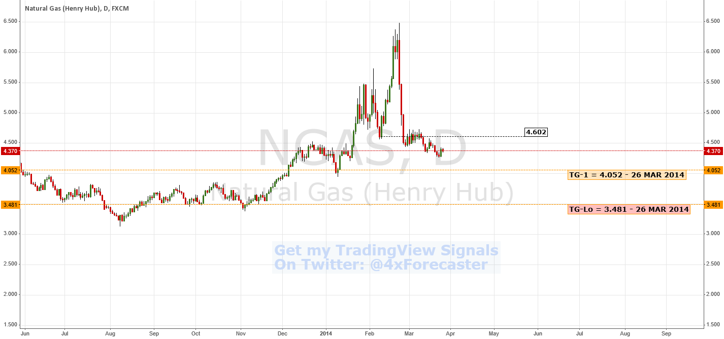 Bearish Reversal Confirmation | $NGAS #NaturalGas