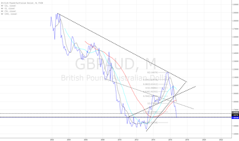 GBPAUD: Monthly update