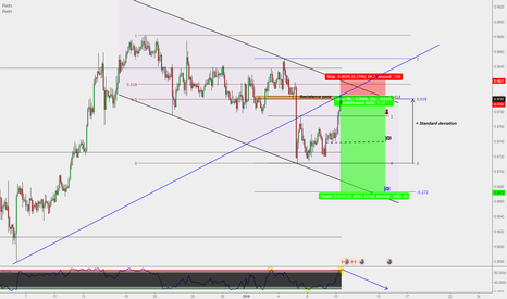 AUDCAD: AUD/CAD : Hourly short & High R/R
