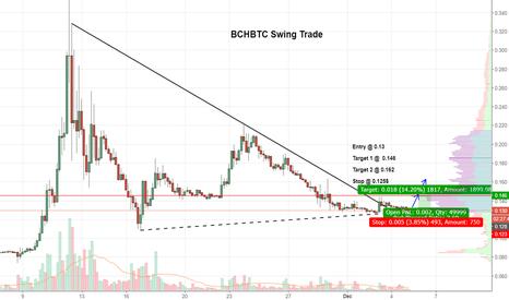 BCHBTC: $BCHBTC Triangle Breakout