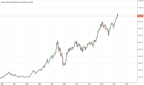 NIFTY: What One Should Expect by Investing In Indian Stocks Now Part-3