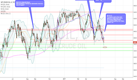 USOIL: USOIL setup for a nice fall in the coming weeks.
