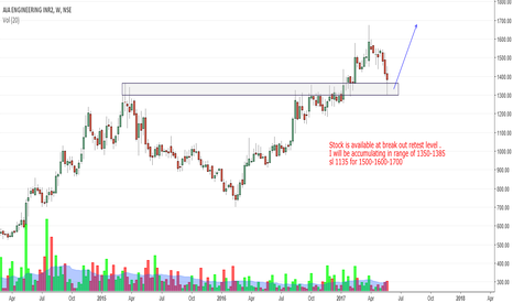 AIAENG: AIA engineering : weekly breaak out retest