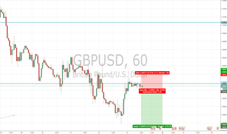 GBPUSD: setups which highlights continual USD strength