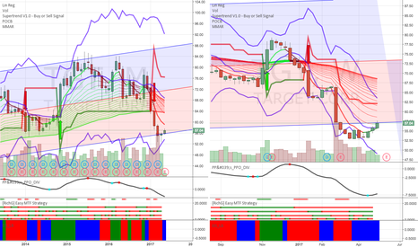 TGT: good time to add TGT