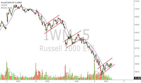 Russell 2000 Ticker Symbol