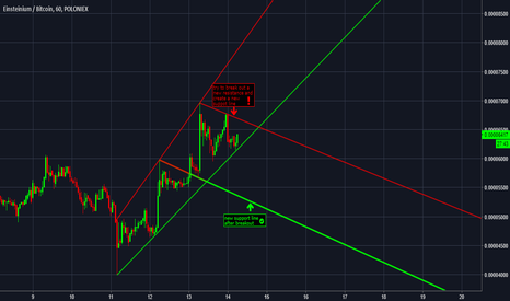 EMC2BTC: Emc2 have a new support line