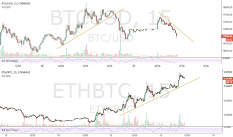 BTCUSD: BTC to Ether, back & forth.
