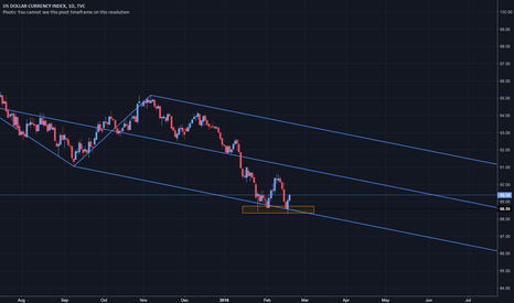 DXY: DXY (USD): Interesting point to observe!