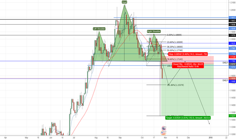 EURUSD: EUR/USD H&S Short