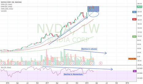 NVDA: NVIDIA IS THE BULL RUN OVER?