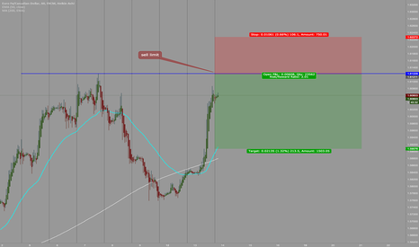 EURCAD: watch price action on 4H