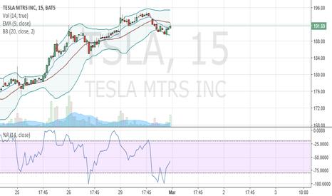 TSLA: Long to $200