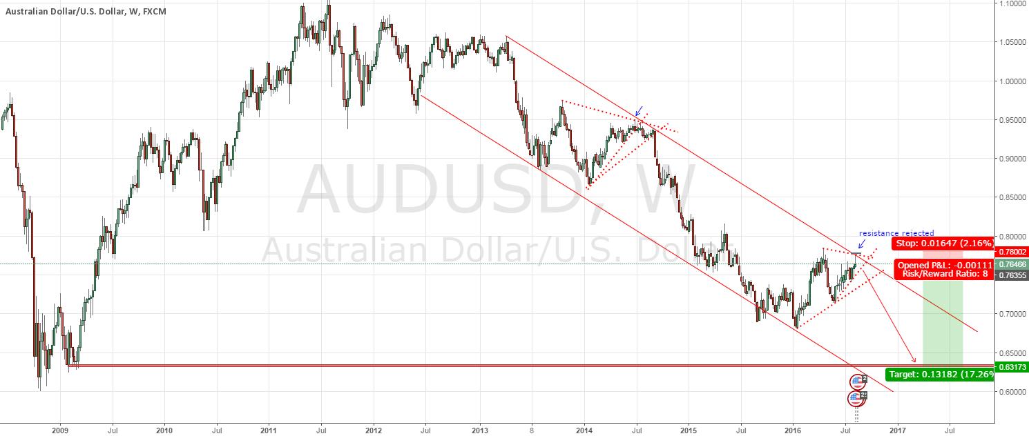 AUDUSD - long term short with great RR