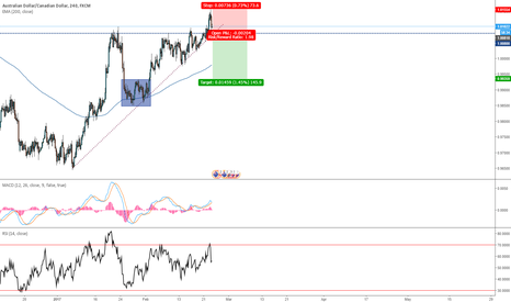 AUDCAD: AUD/CAD Short position