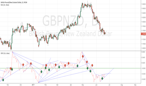 GBPNZD: Looking to buy GBP
