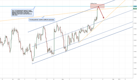 GBPUSD: Important level for the Pound.