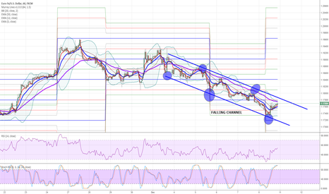EURUSD: EURUSD:  Move in a Falling Channel and Seeling Pressure Continue