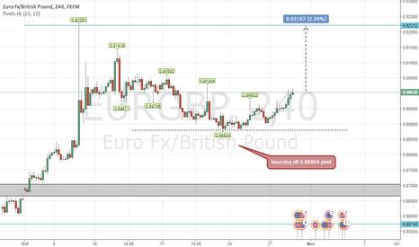 EURGBP: eurgbp bullish