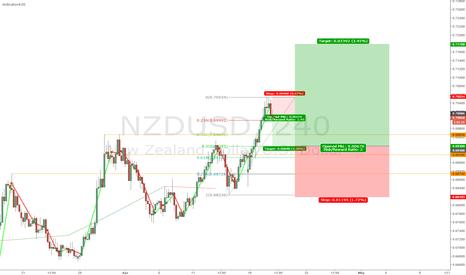 NZDUSD: small SHORT big LONG