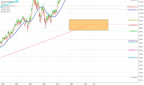 DAX: Wave 4 Target 9200 Points