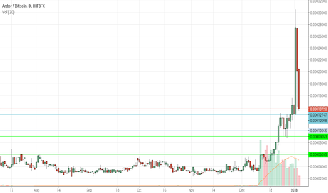 ARDRBTC: ARDOR dropping. When do we buy some more?