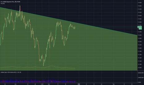 USDJPY: USDJPY closely timeframe see trendline