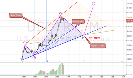 USDTRY: USDTRY MONTHLY ELLIOTT WAVES, WOLFE WAVES AND SWAN