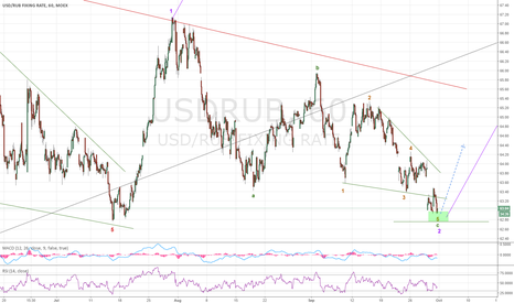 USDRUB: Correction in RUR seems complete