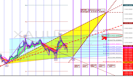 XAUUSD: go Long at 1239 on Monday for target 1333 exit by Friday