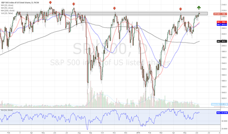 SPX500: No more lower highs nullifying downtrend $spy